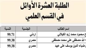 الوطن الالكترونية  تنشر أسماء الطلبة الناجحين فى الثانوية العامة