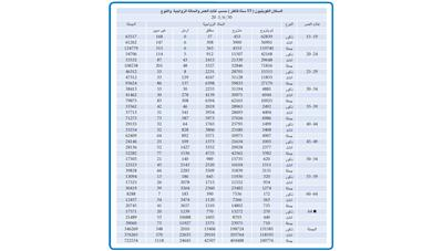 34 ألف امرأة كويتية.. فوق الستين