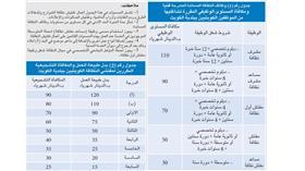 «الخدمة المدنية»: العلاوات المقررة من مجلس الخدمة تُصرف اعتباراً من أول أبريل