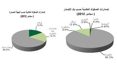 «بيتك»: إصدارات الصكوك تقفز %135 إلى 11.6 مليار دولار في سبتمبر
