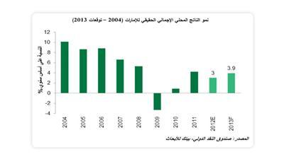 «بيتك»: ميزانية الإمارات في 2013.. توسع بالإنفاق وانكماش في الفوائض