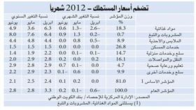 «الوطني»: %3 معدل التضخم بالكويت العام الجاري