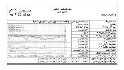 الارتفاع يشمل جميع مؤشرات السوق والقطاعات.. و«الخدمات» و«الاستثمار» تقودان التداولات
