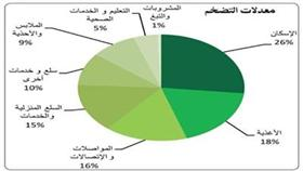 «بيتك»: السياسة النقدية بالكويت تقتفي أثر نظيرتها الأمريكية