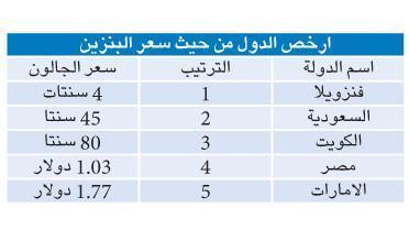 سعر البنزين في الكويت