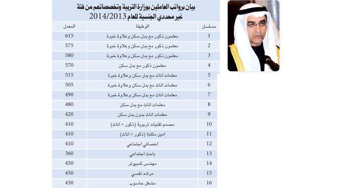 وزير التربية يطلع على رواتب المعلمين البدون