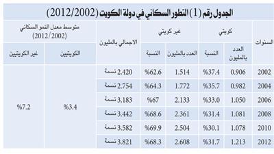 التركيبة السكانية في الكويت تعاني من خلل في عدم التوازن والزيادة في العمالة الوافدة أغلبها هامشية
