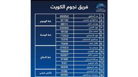 فريق نجوم الكويت