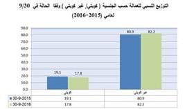 العمالة الكويتية 352 ألفا.. و1.6 مليون وافدون