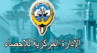 «الإحصاء»: قيمة الصادرات الكويتية تقفز 18.6% في الربع الرابع من 2016