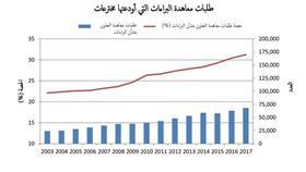 المنظمة العالمية للملكية الفكرية: إنجازات النساء ارتفعت في السنوات الأخيرة بصورة جيدة