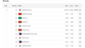 «آسياد جاكرتا».. سيطرة لاعبي اليابان والصين على المراكز الأولى.. وابتعاد أبطال الكويت عن المنافسة في سباق «التتابع»