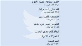 هاشتاق «#استقالة_وزير_التربية_مطلب_شعبي» يتصدر «تويتر»