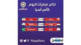 كأس الأمم الآسيوية.. نتائج مباريات السبت 12 يناير 2019