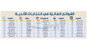 «انتخابات الأندية».. 11-  صفر