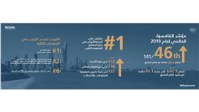 «الاستثمار»: الكويت تتقدم 8 مراكز في «التنافسية»