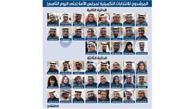 5 مرشحين باليوم التاسع لـ «تكميلية المجلس»