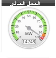 مؤشر الأحمال الكهربائية يرتفع لرقم قياسي.. مسجلا 14230 ميغاواط