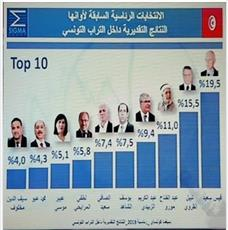 الانتخابات الرئاسية التونسية: قيس سعيد والقروي بالمقدمة