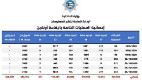 «الداخلية» تنجز 55800 معاملة تجديد إقامة إلكترونيا ما بين 29 سبتمبر و5 أكتوبر