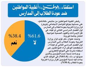 استفتاء «الوطن»: أغلبية المواطنين ضد عودة الطلاب إلى المدارس
