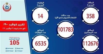 مصر تسجل 358 إصابة جديدة بكورونا و14 وفاة