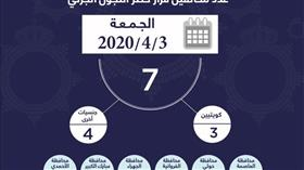 الداخلية: 7 مخالفين لحظر التجول الجزئي أمس