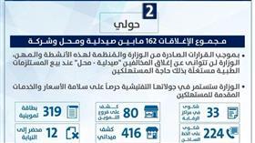 وزارة التجارة: إغلاق محلين مخالفين.. ومجموع الصيدليات والمحلات والشركات المغلقة بلغ 162
