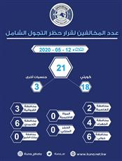 الداخلية: 21 مخالفًا لحظر التجول والحجر المنزلي أمس.. 18 مواطنًا و3 من جنسيات أخرى