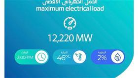 الكهرباء تسجل ارتفاعًا كبيرًا بالأحمال الكهربائية.. وصل إلى ١٢٢٠٠ ميغاوط