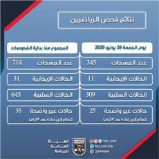 ارتفاع إصابات الرياضيين بكورونا في الكويت إلى 31 حالة