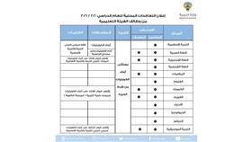 وزارة التربية تعلن فتح باب التعاقدات المحلية