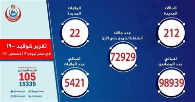 مصر تسجل 212 إصابة جديدة بفيروس كورونا.. و22 وفاة