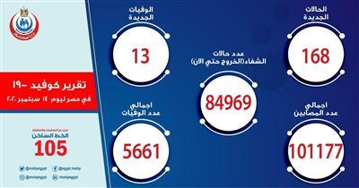 مصر تسجل 168 إصابة جديدة بكورونا.. و 13 حالة وفاة
