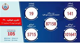 مصر.. انخفاض ملحوظ في إصابات كورونا وتسجيل 19 وفاة