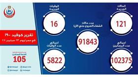 مصر تسجل 121 إصابة جديدة بكورونا.. و 16 وفاة