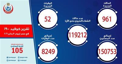 مصر تسجل 961 إصابة جديدة بكورونا.. و52 حالة وفاة
