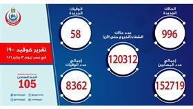 مصر تسجل 996 إصابة جديدة بكورونا.. و58 وفاة